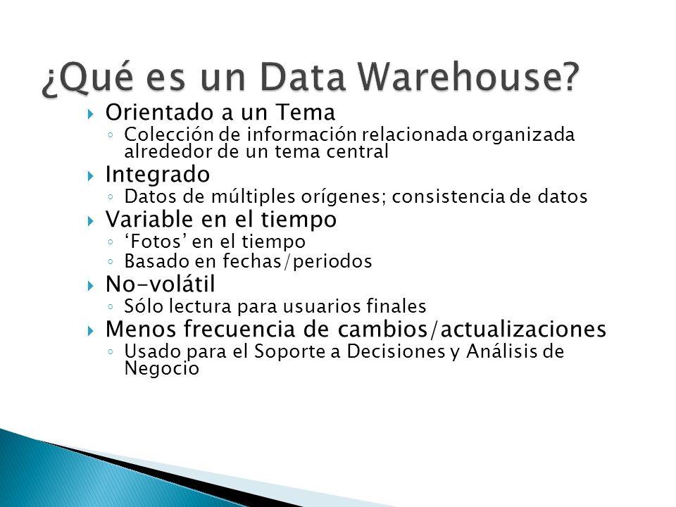 Orientado a un Tema Colección de información relacionada organizada alrededor de un tema central Integrado Datos de múltiples orígenes; consistencia d