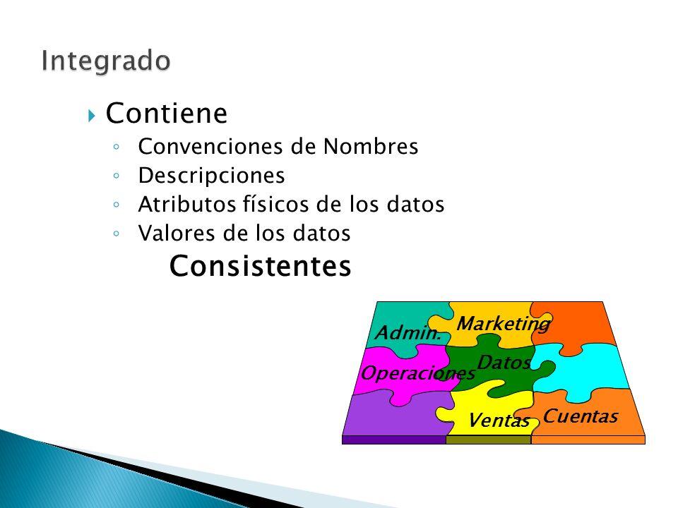Contiene Convenciones de Nombres Descripciones Atributos físicos de los datos Valores de los datos Consistentes Datos Ventas Marketing Admin. Cuentas