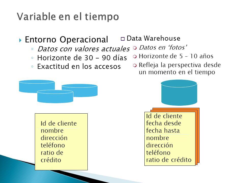Id de cliente fecha desde fecha hasta nombre dirección teléfono ratio de crédito o Data Warehouse m Datos en fotos m Horizonte de 5 – 10 años m Reflej