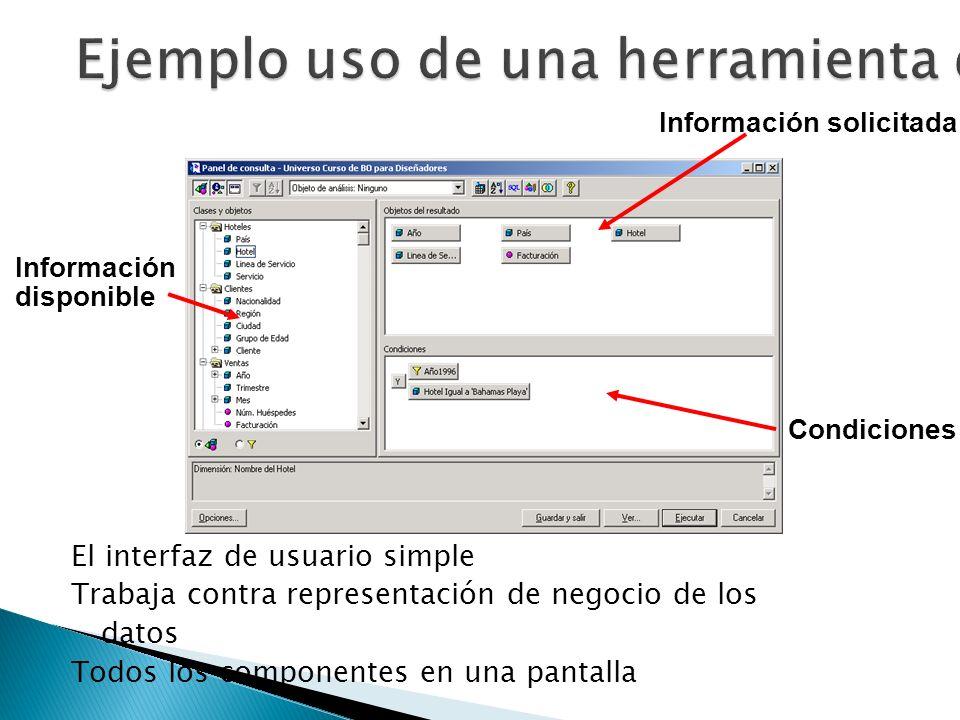 El interfaz de usuario simple Trabaja contra representación de negocio de los datos Todos los componentes en una pantalla Información solicitada Condi