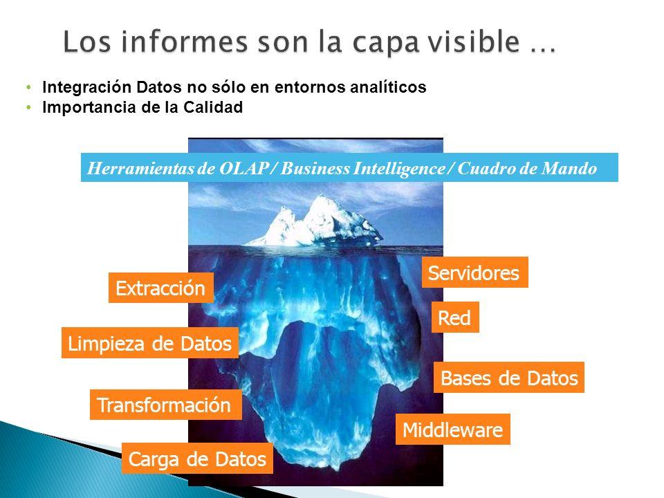 Integración Datos no sólo en entornos analíticos Importancia de la Calidad Extracción Limpieza de Datos Servidores Red Herramientas de OLAP / Business