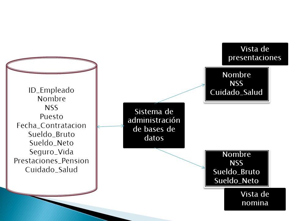 OLPTOLAP ObjetivosOperacionales Información para la toma de decisiones OrientaciónA la aplicaciónAl sujeto Vigencia de los datosActualActual + histórico Granularidad de los datos DetalladaDetallada + resumida Organización Organización normalizada Organización estructurada en función del análisis a realizar Cambios en los datosContinuosEstable