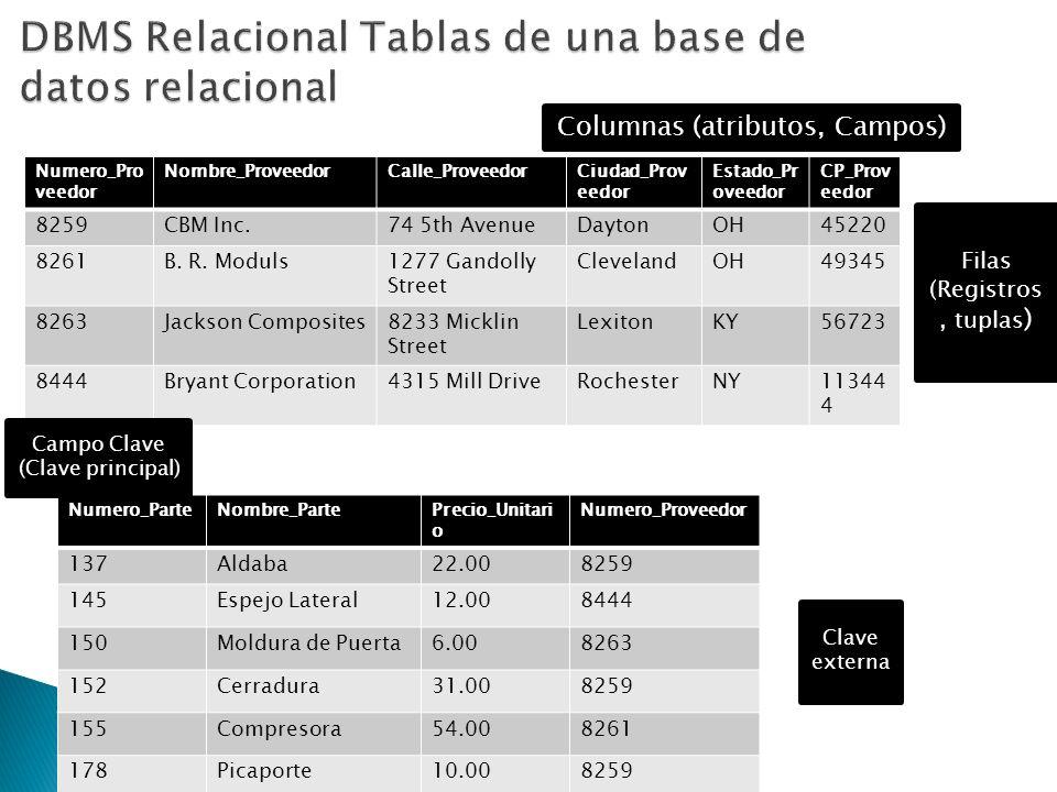 Las tablas de una BDR se pueden combinar fácilmente, para entregar los datos requeridos por los usuarios, siempre y cuando compartan un elemento de datos en común.