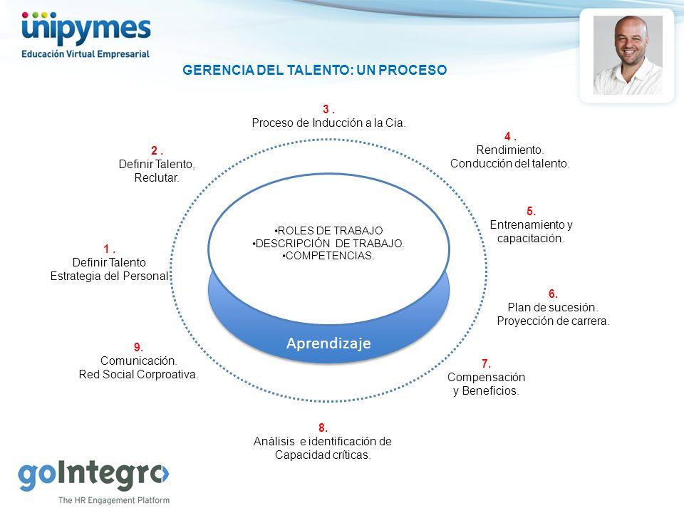Aprendizaje GERENCIA DEL TALENTO: UN PROCESO ROLES DE TRABAJO DESCRIPCIÓN DE TRABAJO. COMPETENCIAS. 1. Definir Talento Estrategia del Personal 2. Defi