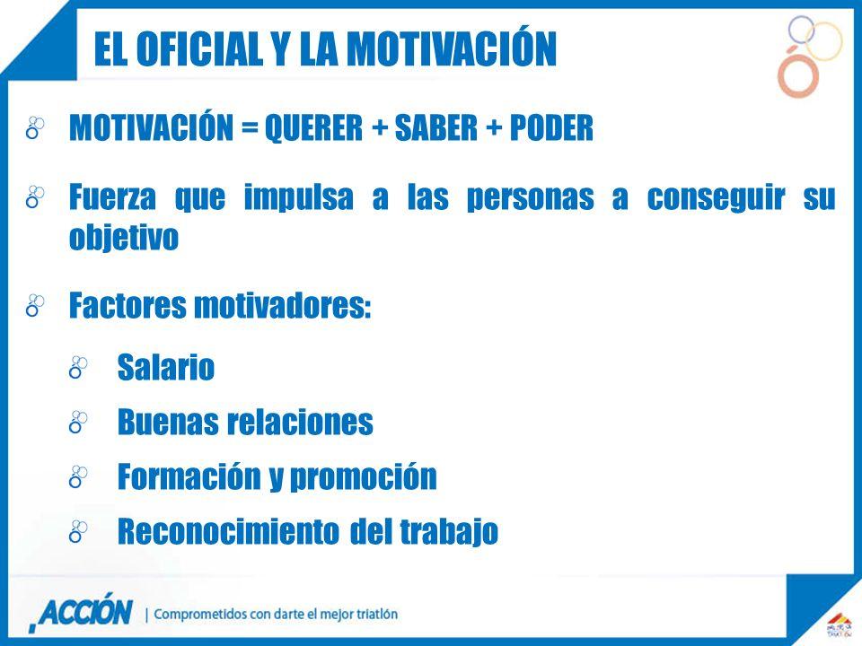 MOTIVACIÓN = QUERER + SABER + PODER Fuerza que impulsa a las personas a conseguir su objetivo Factores motivadores: Salario Buenas relaciones Formació