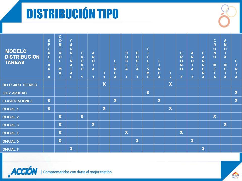 MODELO DISTRIBUCION TAREAS SECRETARIASECRETARIA CONTROLMATCONTROLMAT CARR/NATACCARR/NATAC CRONO1CRONO1 ANOTA1ANOTA1 T1T1 LINEALINEA DOBLA1DOBLA1 DOBLA