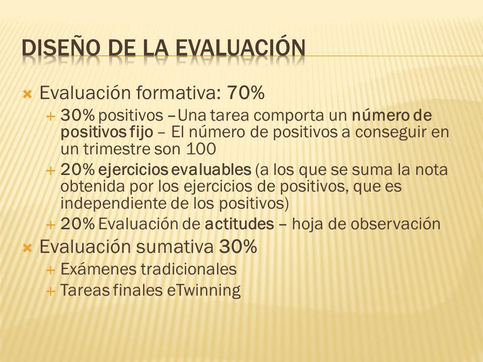 Evaluación formativa: 70% 30% positivos –Una tarea comporta un número de positivos fijo – El número de positivos a conseguir en un trimestre son 100 20% ejercicios evaluables (a los que se suma la nota obtenida por los ejercicios de positivos, que es independiente de los positivos) 20% Evaluación de actitudes – hoja de observación Evaluación sumativa 30% Exámenes tradicionales Tareas finales eTwinning