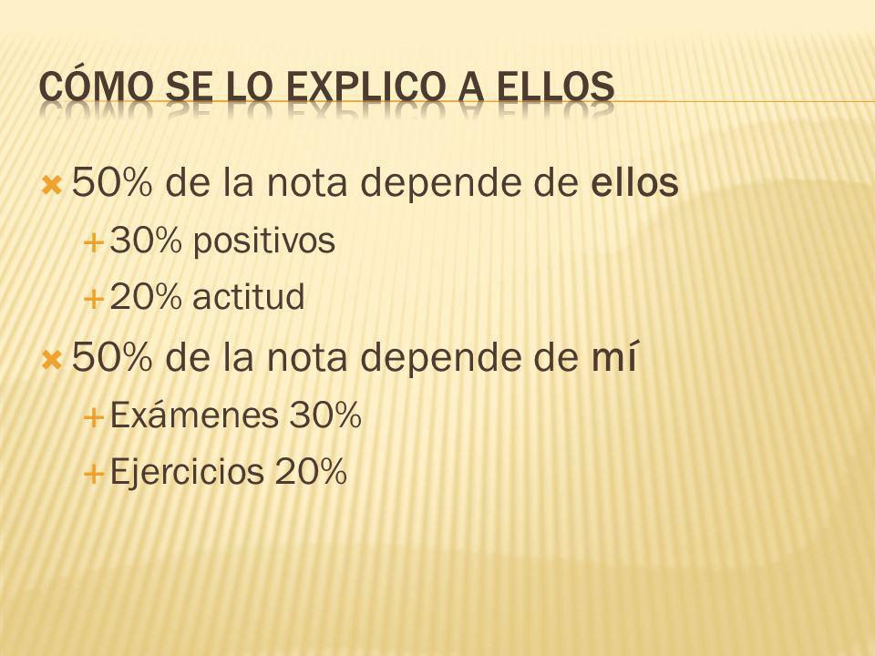 50% de la nota depende de ellos 30% positivos 20% actitud 50% de la nota depende de mí Exámenes 30% Ejercicios 20%