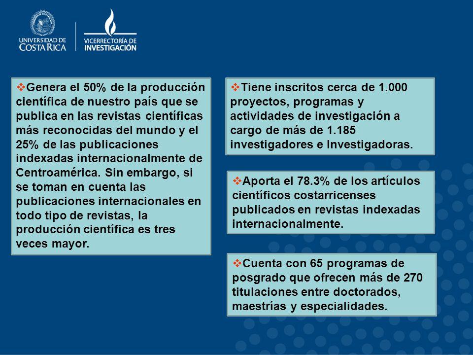 Genera el 50% de la producción científica de nuestro país que se publica en las revistas científicas más reconocidas del mundo y el 25% de las publicaciones indexadas internacionalmente de Centroamérica.
