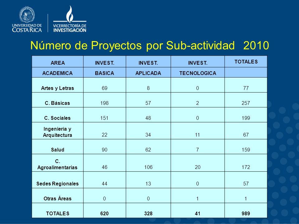 Número de Proyectos por Sub-actividad 2010 AREAINVEST.
