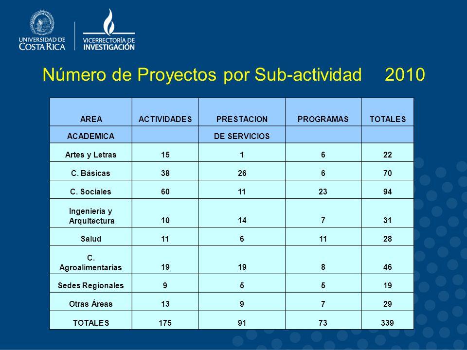 Número de Proyectos por Sub-actividad 2010 AREAACTIVIDADESPRESTACIONPROGRAMASTOTALES ACADEMICA DE SERVICIOS Artes y Letras151622 C.