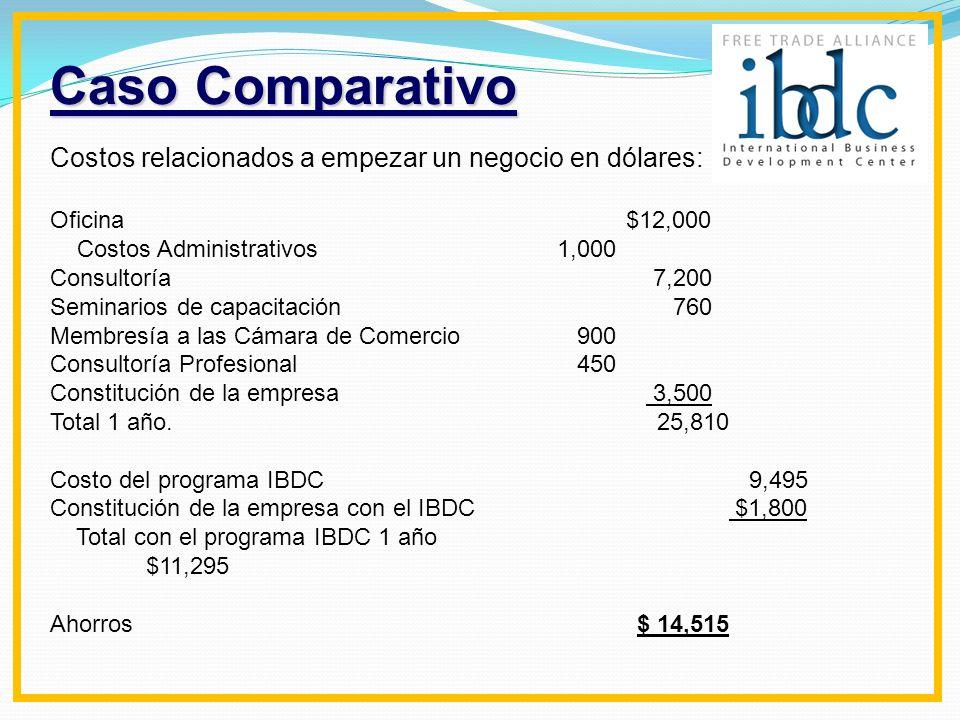 Caso Comparativo Costos relacionados a empezar un negocio en dólares: Oficina $12,000 Costos Administrativos 1,000 Consultoría 7,200 Seminarios de cap