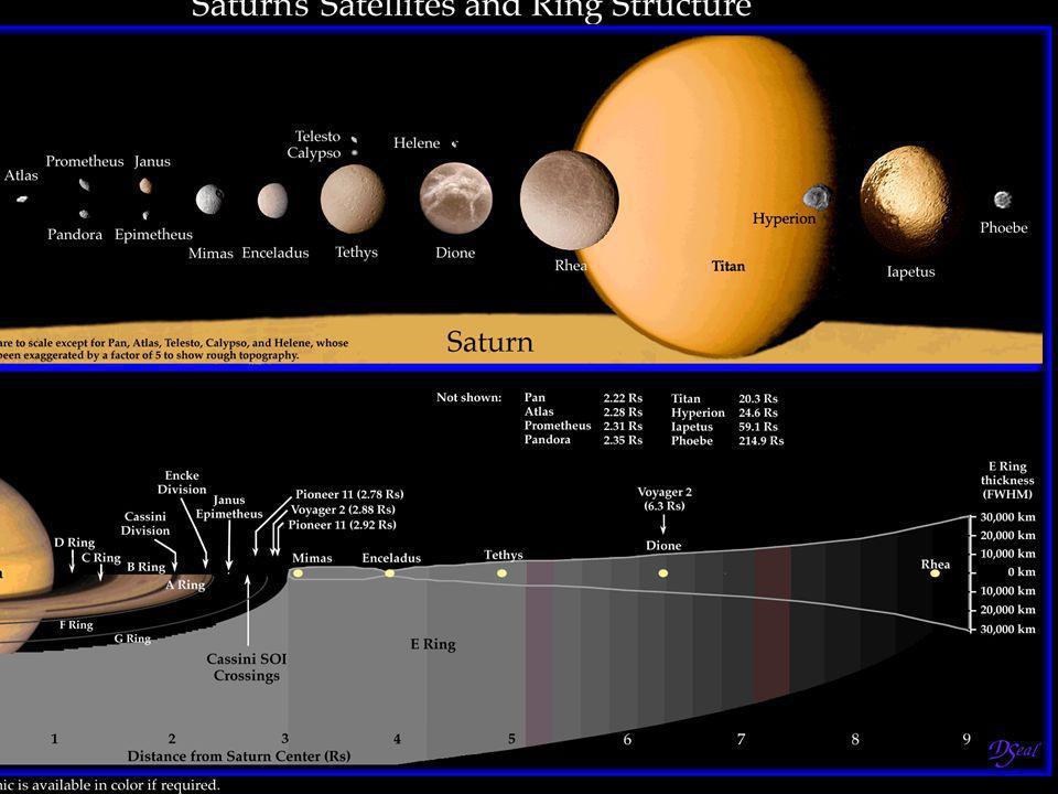 Saturno ha sido conocido desde tiempos prehistóricos, Galileo fue el primero que lo observó con un telescopio, en 1610. Saturno fue visitado por prime