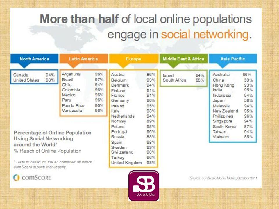 Plataformas de Redes Sociales educativas