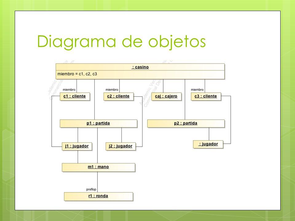 Diagrama de objetos
