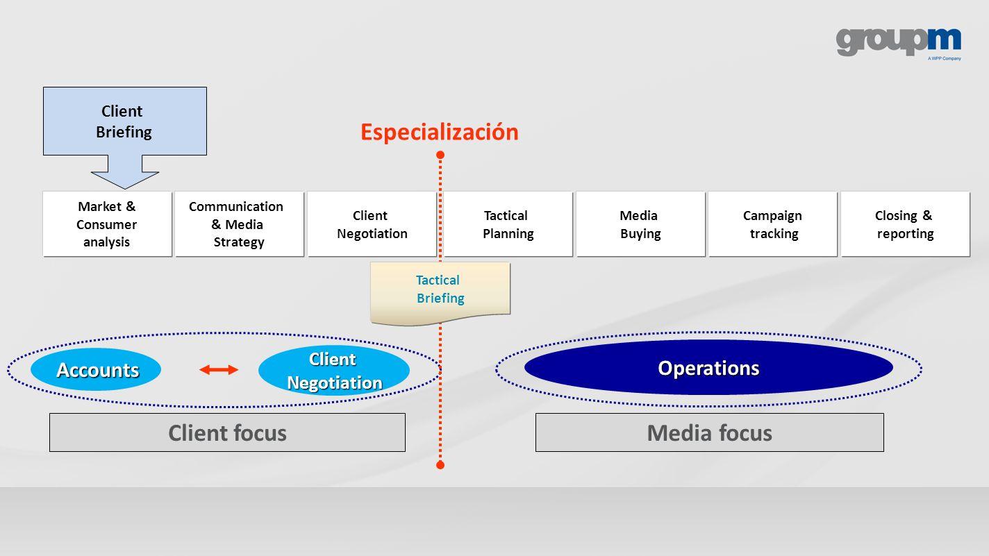 Accounts ClientNegotiation Client focusMedia focus Operations Tactical Briefing Client Briefing Client Negotiation Media Buying Campaign tracking Clos