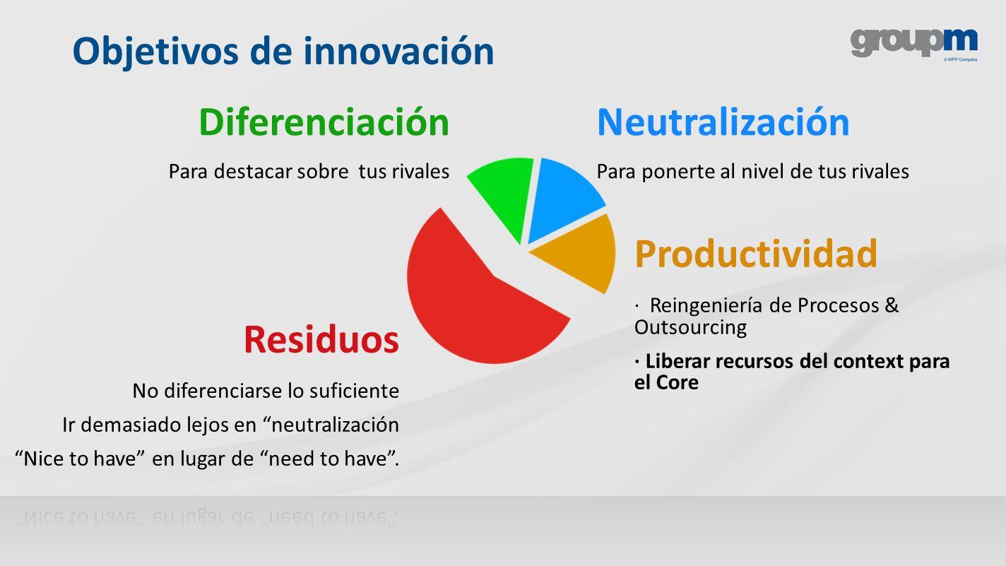 Objetivos de innovación Diferenciación Para destacar sobre tus rivales Neutralización Para ponerte al nivel de tus rivales Productividad · Reingenierí