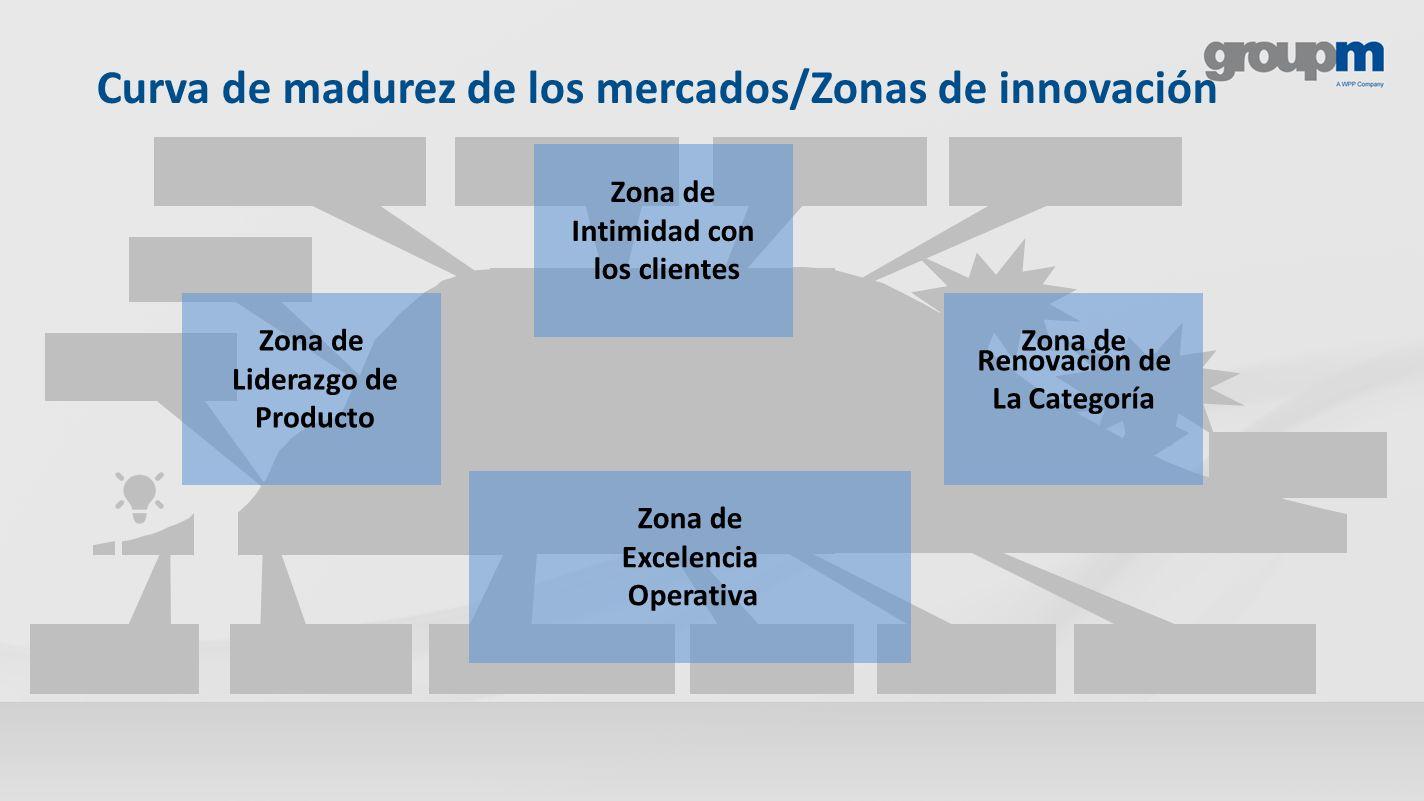 Zona de Intimidad con los clientes Zona de Liderazgo de Producto Zona de Renovación de La Categoría Zona de Excelencia Operativa Curva de madurez de l