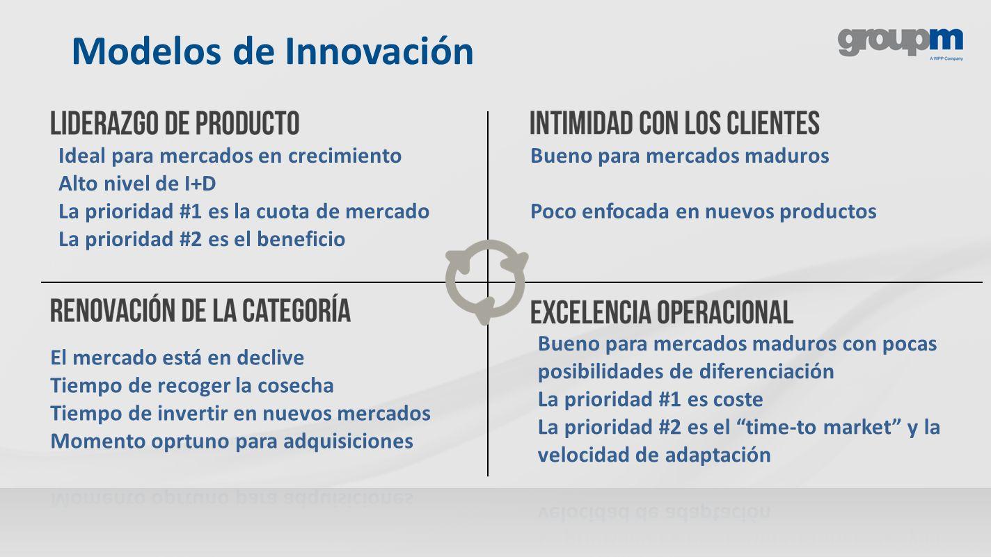 Modelos de Innovación Ideal para mercados en crecimiento Alto nivel de I+D La prioridad #1 es la cuota de mercado La prioridad #2 es el beneficio Buen