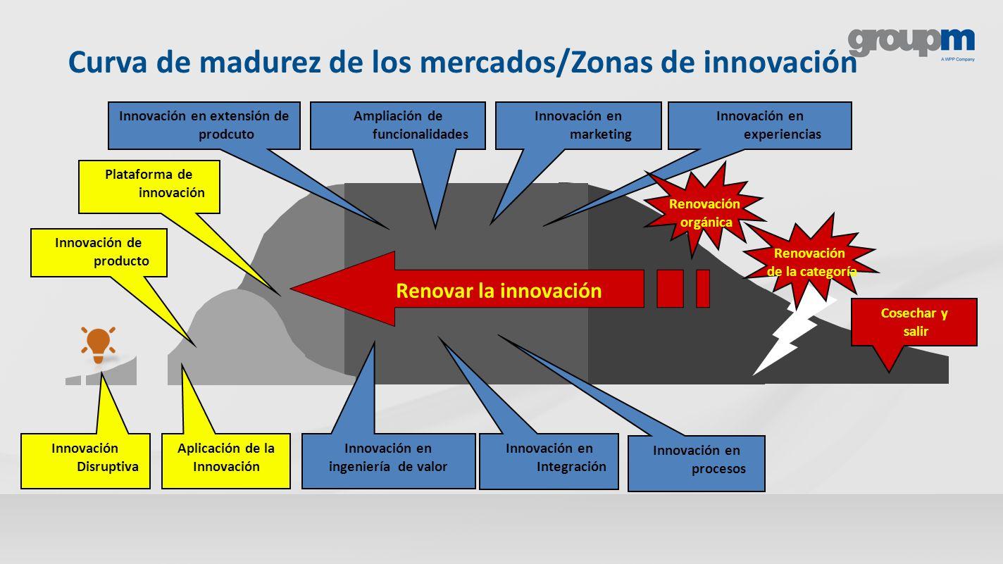 Innovación Disruptiva Aplicación de la Innovación Innovación de producto Plataforma de innovación Ampliación de funcionalidades Innovación en Integrac