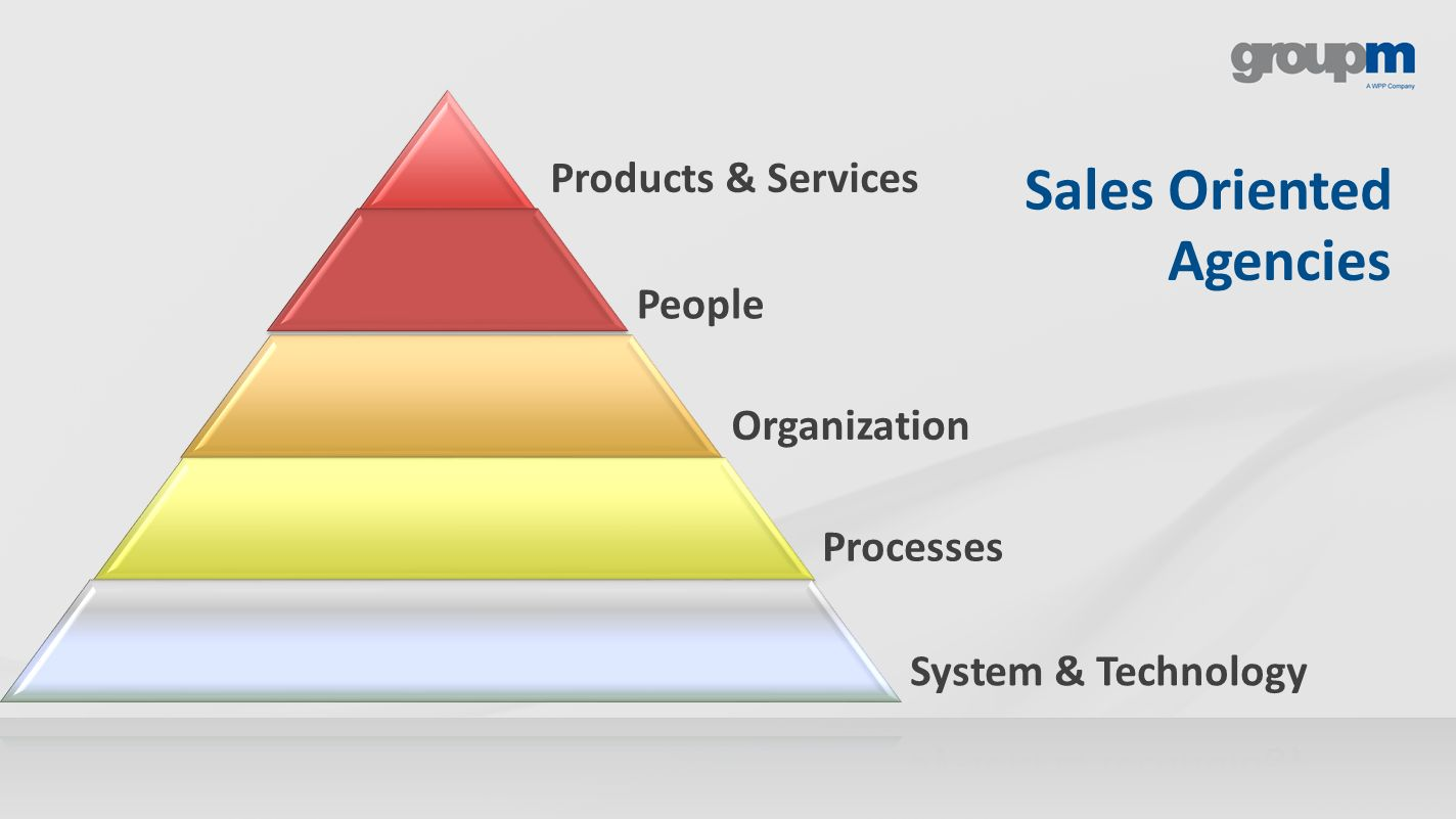 Agencies Sales Oriented Products & Services People Organization Processes