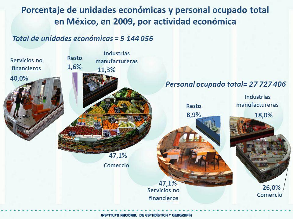 Porcentaje de unidades económicas y personal ocupado total en México, en 2009, por actividad económica Total de unidades económicas = 5 144 056 Person