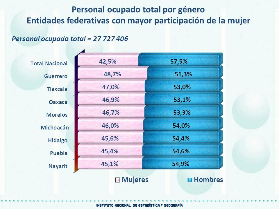 Personal ocupado total por género Entidades federativas con mayor participación de la mujer Personal ocupado total = 27 727 406
