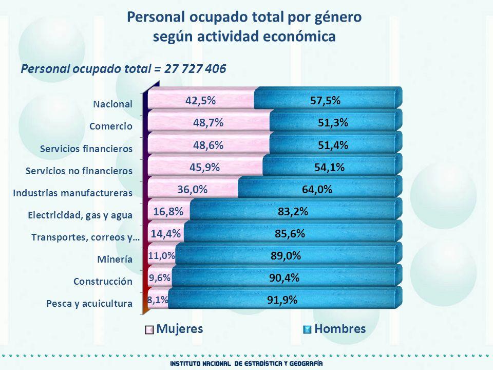 Personal ocupado total por género según actividad económica Personal ocupado total = 27 727 406