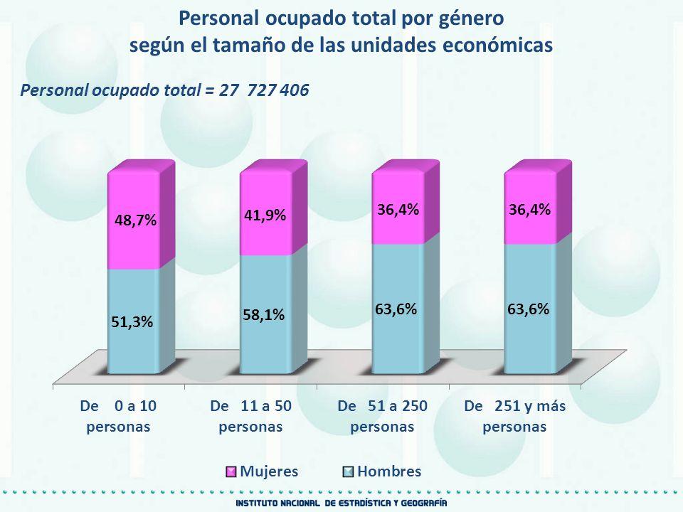 Personal ocupado total por género según el tamaño de las unidades económicas Personal ocupado total = 27 727 406