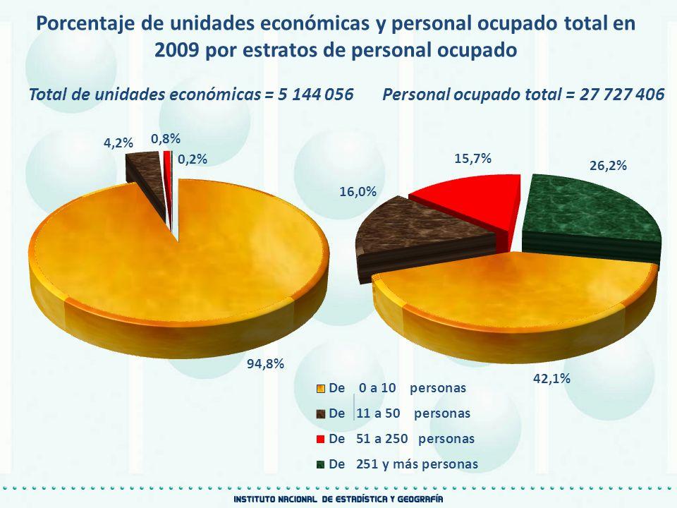 Porcentaje de unidades económicas y personal ocupado total en 2009 por estratos de personal ocupado Total de unidades económicas = 5 144 056Personal o