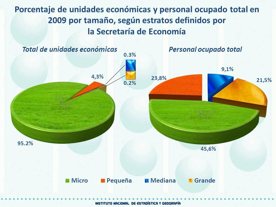 Porcentaje de unidades económicas y personal ocupado total en 2009 por tamaño, según estratos definidos por la Secretaría de Economía Total de unidade