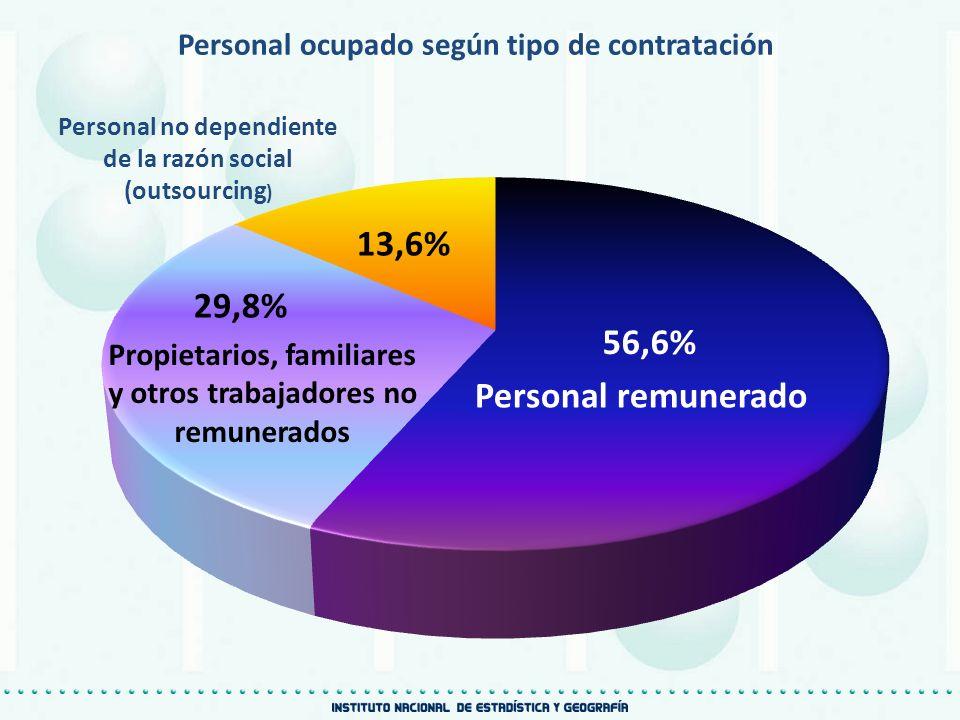 Personal ocupado según tipo de contratación Personal remunerado Personal no dependiente de la razón social (outsourcing ) Propietarios, familiares y o