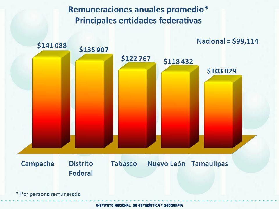 Remuneraciones anuales promedio* Principales entidades federativas Nacional = $99,114 * Por persona remunerada