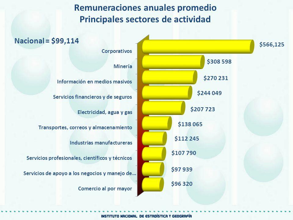 Remuneraciones anuales promedio Principales sectores de actividad Nacional = $99,114 $566,125