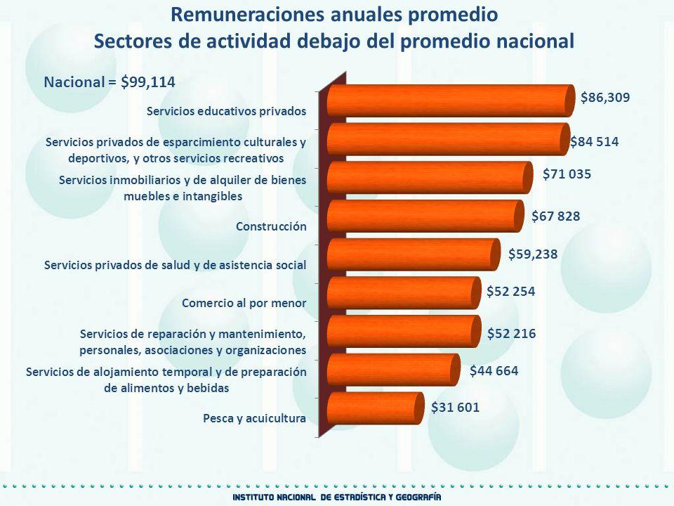 Nacional = $99,114 $86,309 Remuneraciones anuales promedio Sectores de actividad debajo del promedio nacional