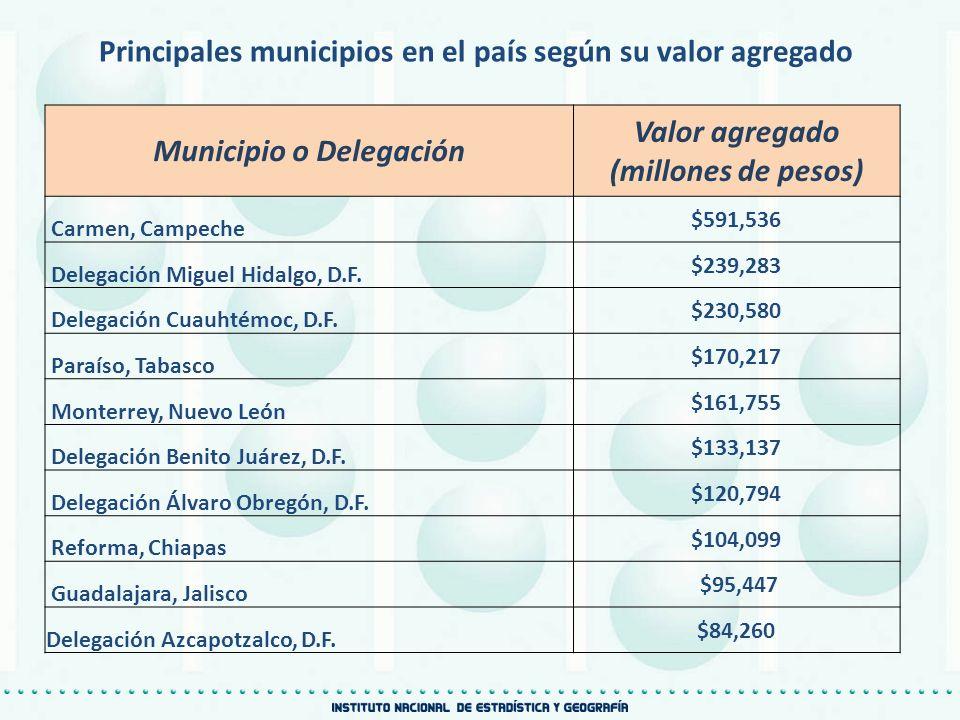 Principales municipios en el país según su valor agregado Municipio o Delegación Valor agregado (millones de pesos) Carmen, Campeche $591,536 Delegaci