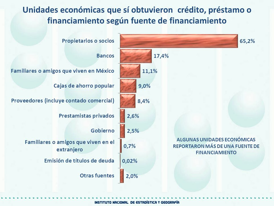 Unidades económicas que sí obtuvieron crédito, préstamo o financiamiento según fuente de financiamiento ALGUNAS UNIDADES ECONÓMICAS REPORTARON MÁS DE