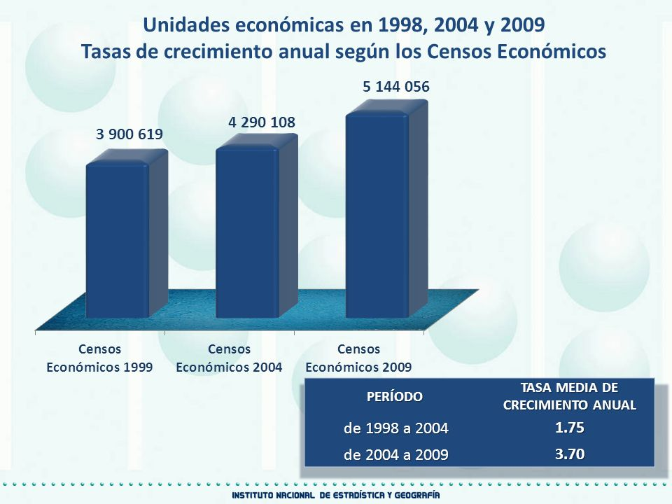 Unidades económicas en 1998, 2004 y 2009 Tasas de crecimiento anual según los Censos Económicos