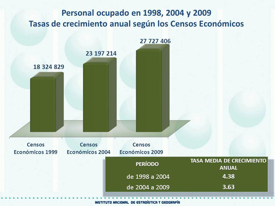Personal ocupado en 1998, 2004 y 2009 Tasas de crecimiento anual según los Censos Económicos