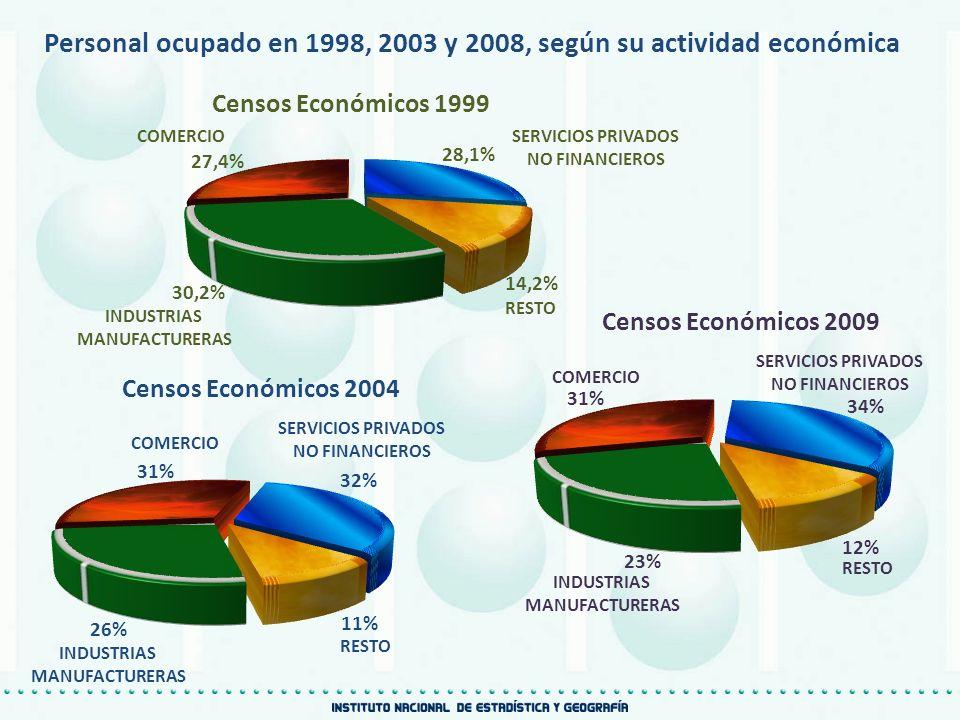 COMERCIO SERVICIOS PRIVADOS NO FINANCIEROS INDUSTRIAS MANUFACTURERAS RESTO Personal ocupado en 1998, 2003 y 2008, según su actividad económica Censos