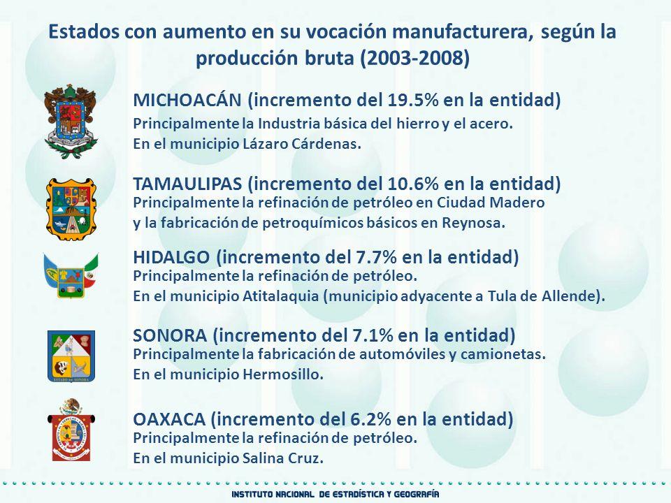 Estados con aumento en su vocación manufacturera, según la producción bruta (2003-2008) MICHOACÁN (incremento del 19.5% en la entidad) TAMAULIPAS (inc