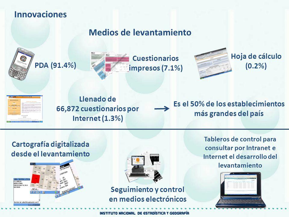Innovaciones PDA (91.4%) Hoja de cálculo (0.2%) Llenado de 66,872 cuestionarios por Internet (1.3%) Cuestionarios impresos (7.1%) Es el 50% de los est
