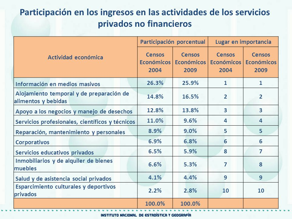 Participación en los ingresos en las actividades de los servicios privados no financieros Actividad económica Participación porcentualLugar en importa