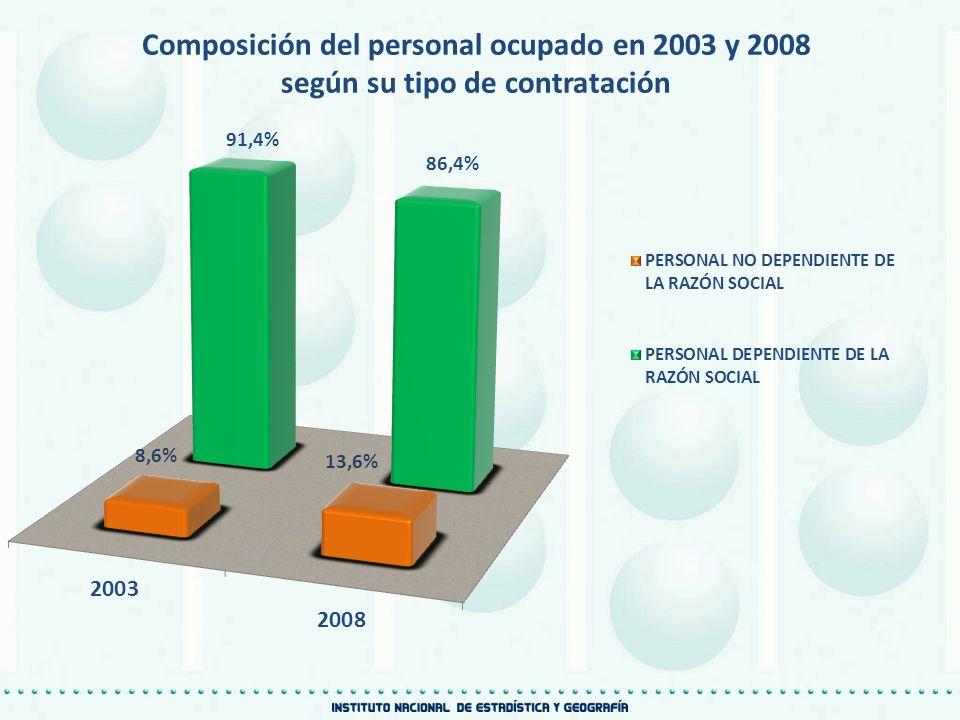 Composición del personal ocupado en 2003 y 2008 según su tipo de contratación