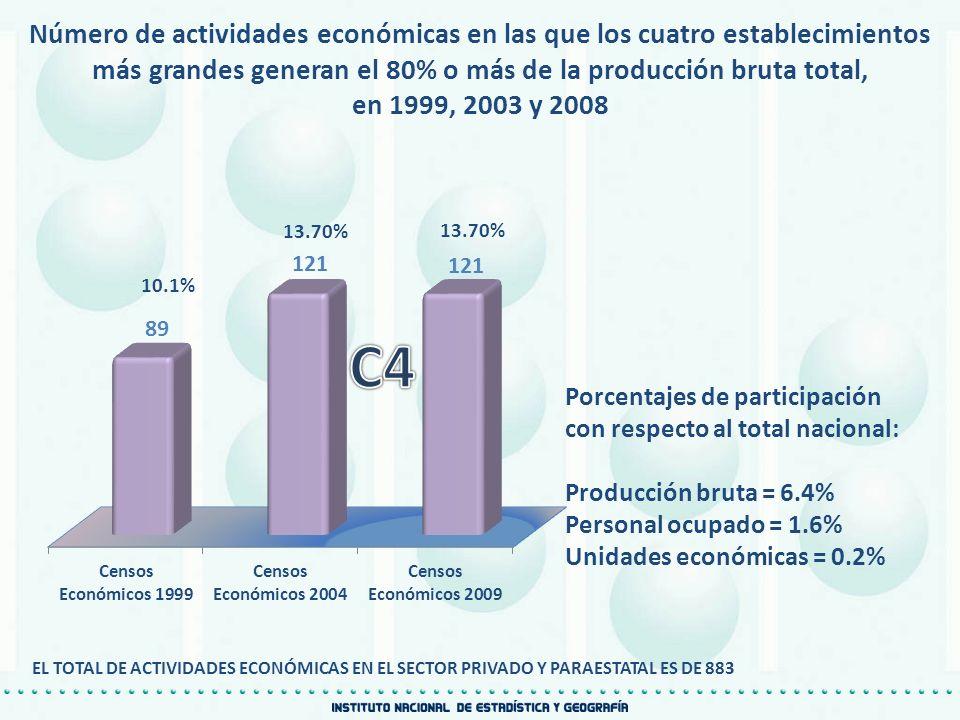 Número de actividades económicas en las que los cuatro establecimientos más grandes generan el 80% o más de la producción bruta total, en 1999, 2003 y