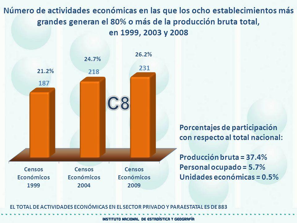 Número de actividades económicas en las que los ocho establecimientos más grandes generan el 80% o más de la producción bruta total, en 1999, 2003 y 2
