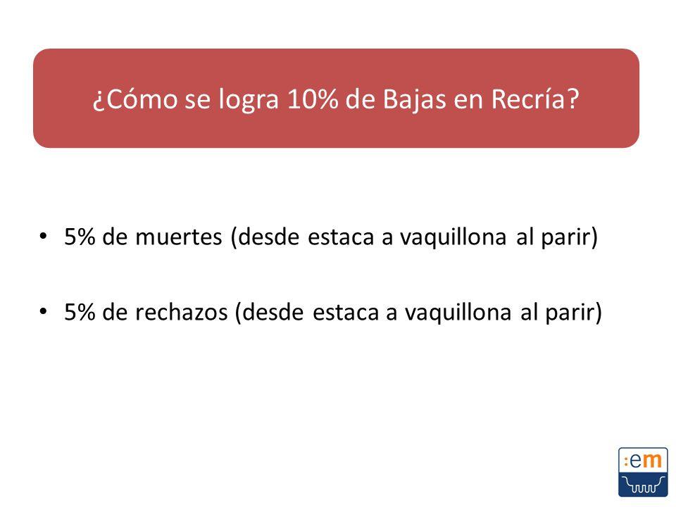 5% de muertes (desde estaca a vaquillona al parir) 5% de rechazos (desde estaca a vaquillona al parir) ¿Cómo se logra 10% de Bajas en Recría?
