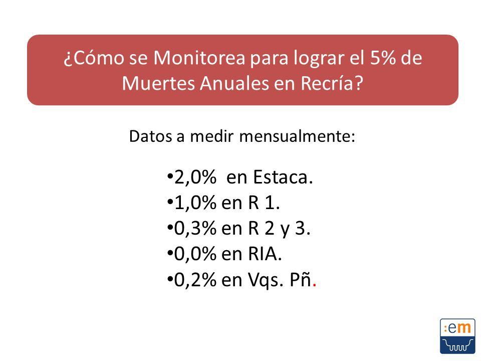Datos a medir mensualmente: 2,0% en Estaca. 1,0% en R 1. 0,3% en R 2 y 3. 0,0% en RIA. 0,2% en Vqs. Pñ. ¿Cómo se Monitorea para lograr el 5% de Muerte