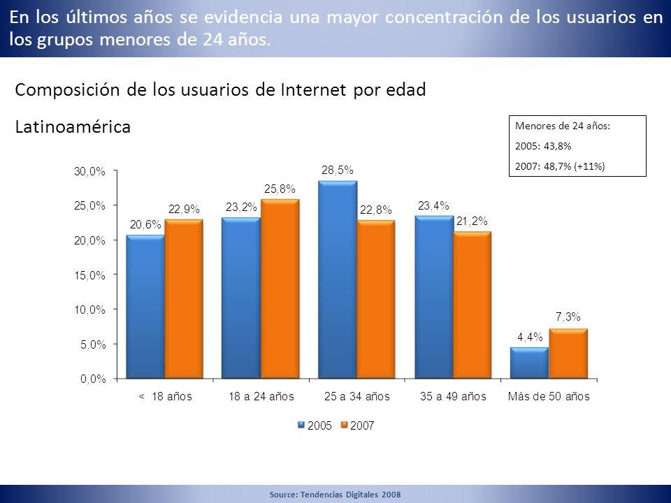 En los últimos años se evidencia una mayor concentración de los usuarios en los grupos menores de 24 años. Composición de los usuarios de Internet por