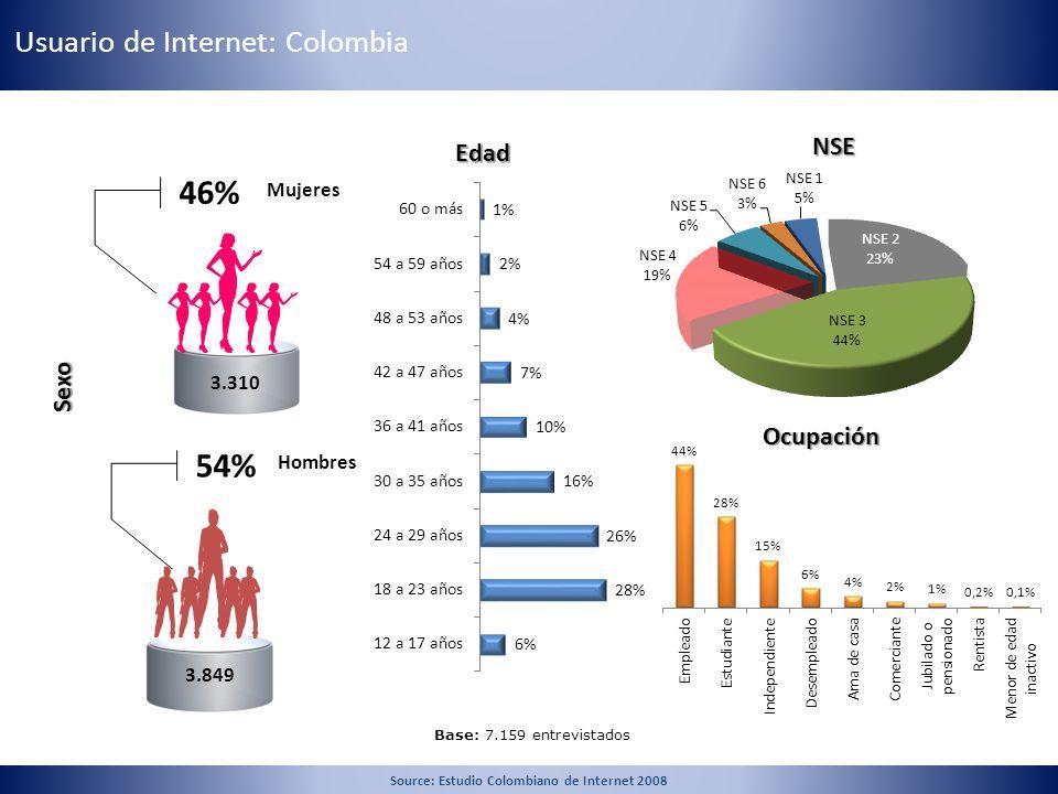11 3.310 3.849 46% Mujeres 54% Hombres Sexo Edad Ocupación Base: 7.159 entrevistados NSE Usuario de Internet: Colombia Source: Estudio Colombiano de I